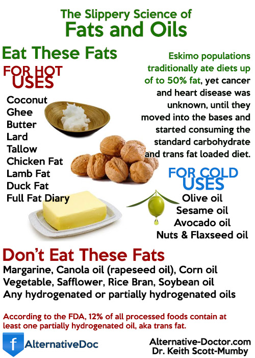 Dietary fats explained