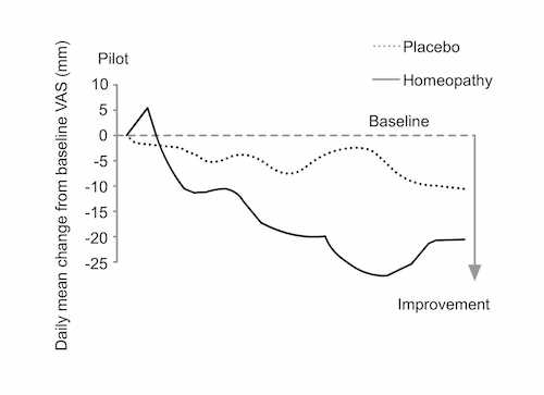 homeopathy-works-graph_01