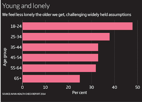 dealing-with-loneliness-g_lonely_graph