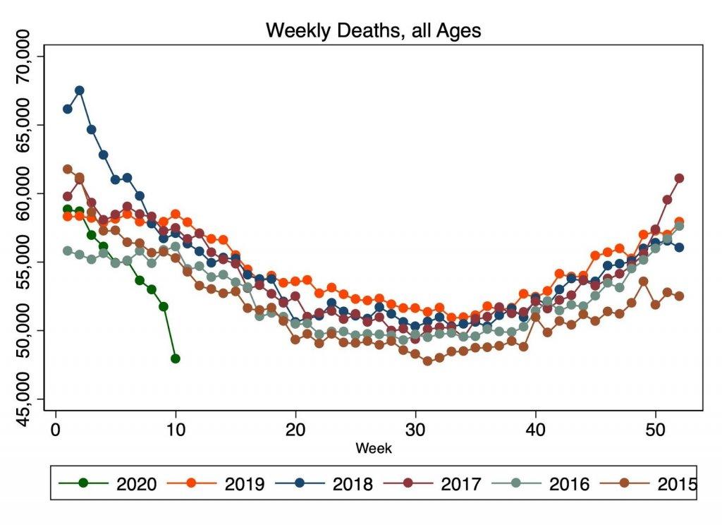 coronavirus-weekly-deaths-data