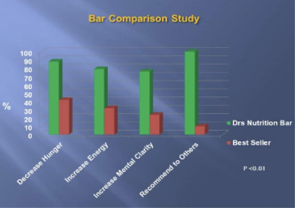 Bar Comparison Study