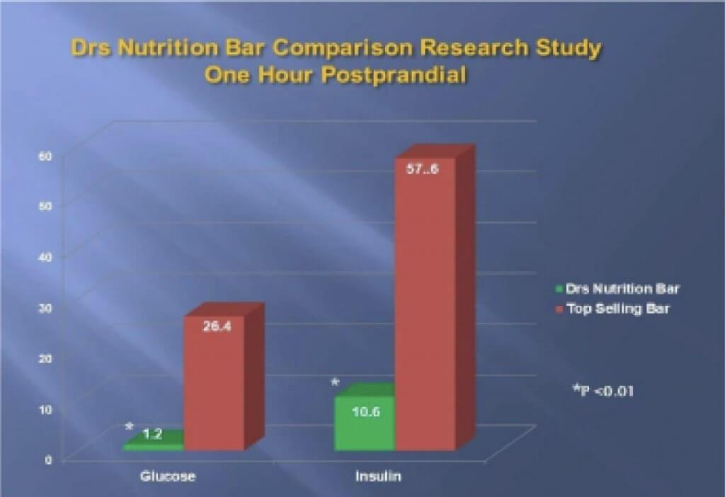 Drs Nutrition Bar